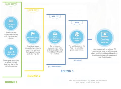 intuit contest diagram