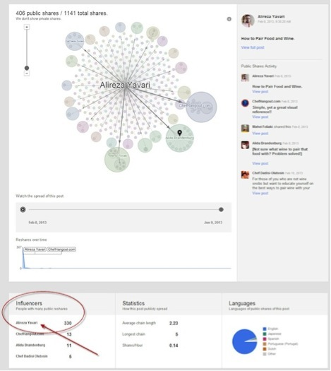 influencer data on google plus ripples