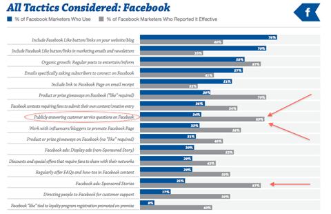 facebook tactics graph
