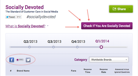 social bakers socially devoted meter