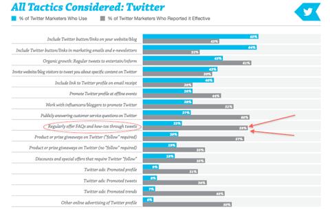 twitter tactics graph