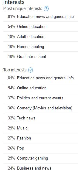interests data