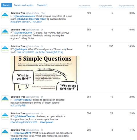 tweet performance comparisons