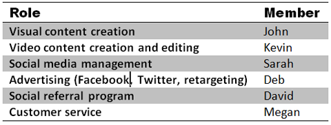 social media roles table