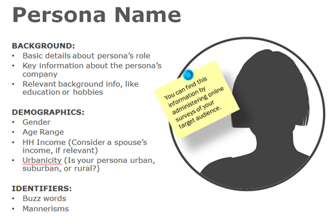 Käufer Persona Grafik