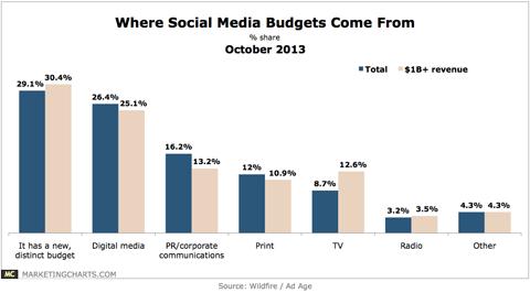 social media budget graph