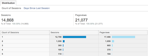 google analytics audience behavior