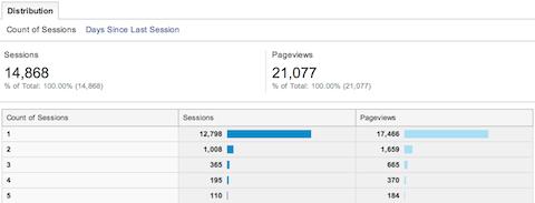 google analytics audience behavior