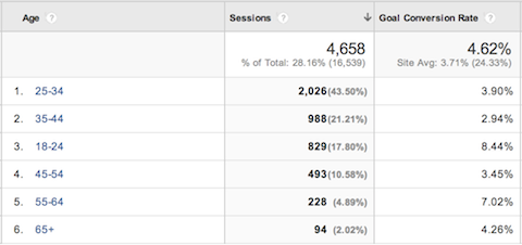 google analytics audience conversions by age