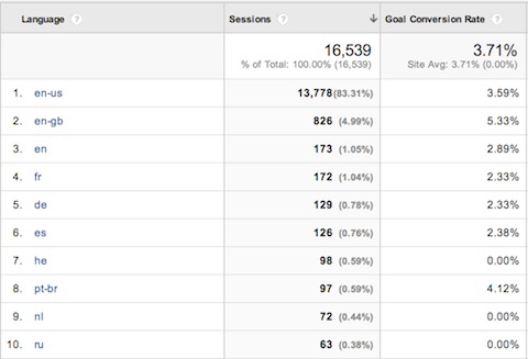 google analytics audience conversions by language