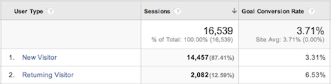 google analytics audience conversions by new returning