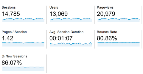 google analytics audience overview session detail