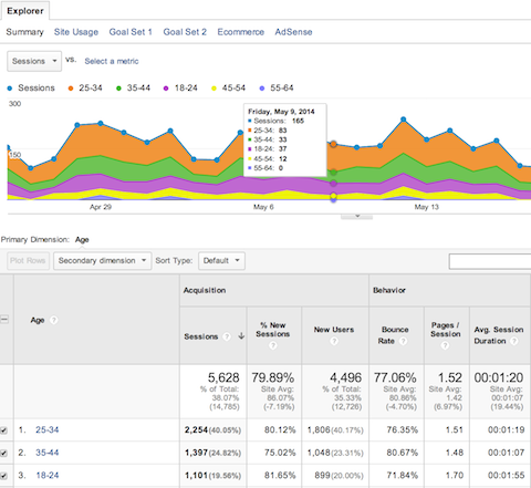 google analytics data age details
