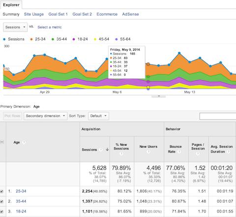google analytics data age details