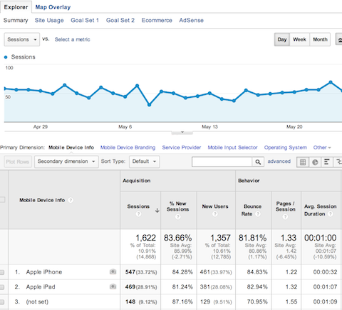 google analytics mobile