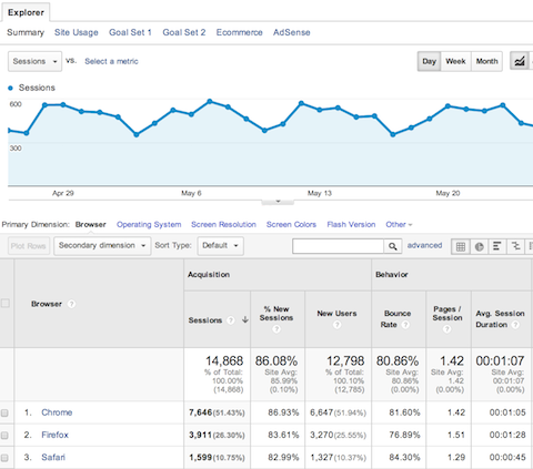 google analytics technology