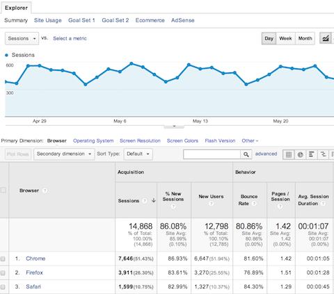 google analytics technology