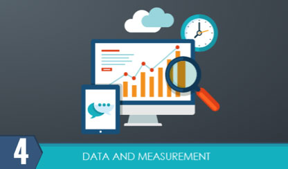 crm measurement