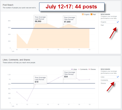 post reach in facebook insights