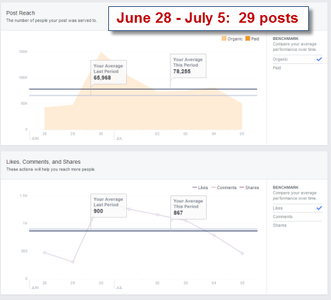 post reach stats in facebook insights
