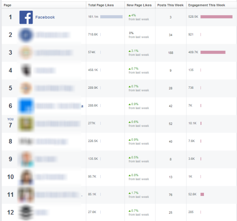 pages to watch feature in facebook insights