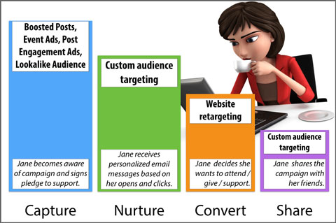 marketing funnel depiction