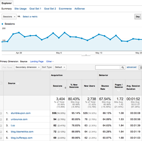 google analytics acquisitions all referrals report
