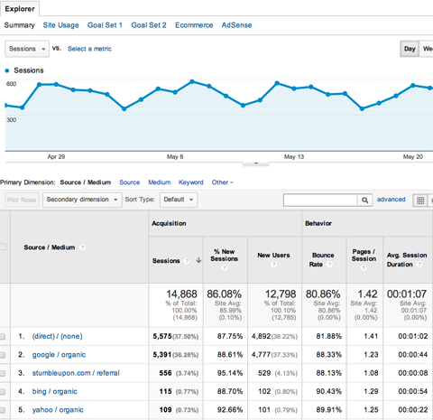 google analytics acquisitions all traffic report