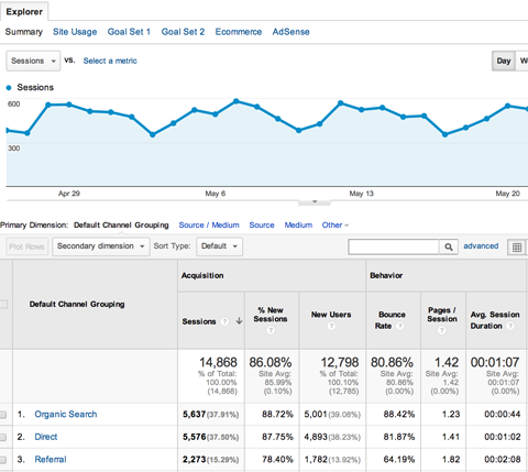 How To Use Google Analytics Acquisition Reports To Know Where People