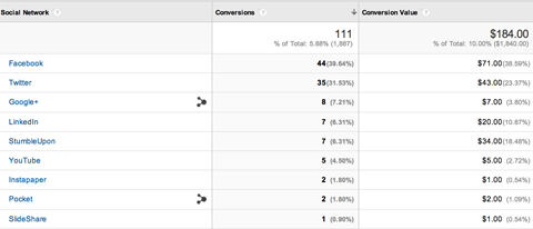 google analytics social conversions report