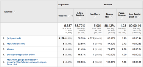 google analytics acquisitions keyword report
