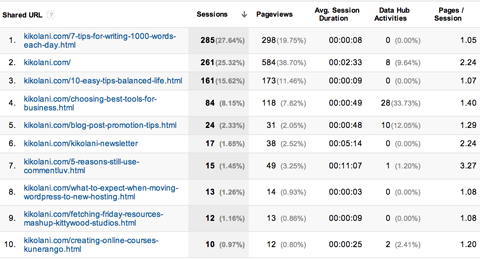 google analytics acquisitions landing pages report