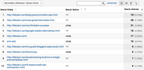 google analytics social plugins report