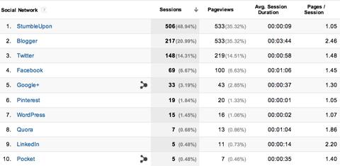 google analytics acquisitions network referrals report
