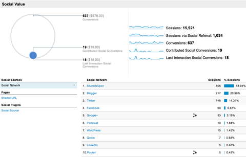 google analytics acquisitions social overview report
