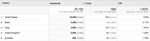 google webmaster geographical summary report