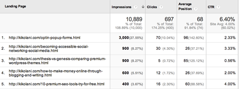 google webmaster landing pages report