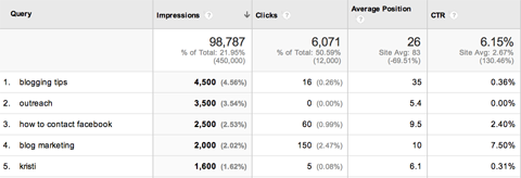 google webmaster queries report