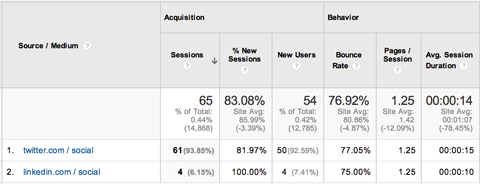 google analytics acquisitions campaign source/medium report