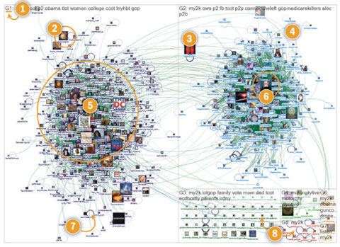 twitter conversations mapped