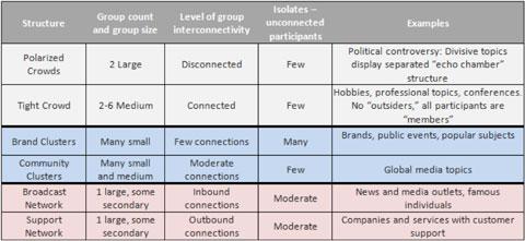 twitter conversation types