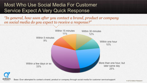 convince and convert customer service expectations statistic
