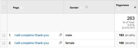 gender filter report
