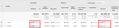 google analytics gender conversion data