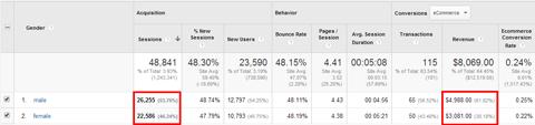 google analytics gender conversion data