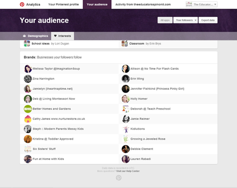 audience interests analytics