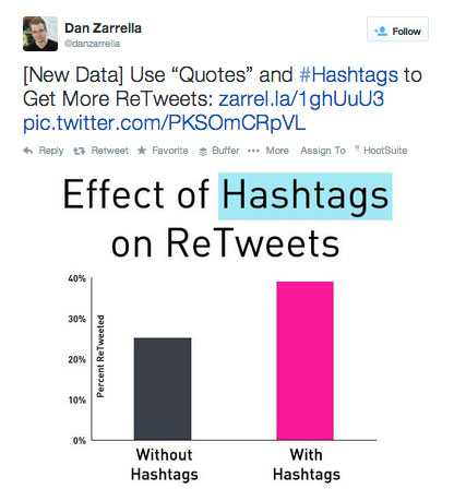 hashtag tweet from dan zarrella
