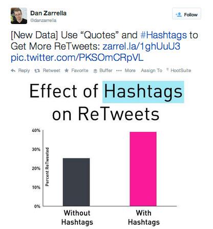 hashtag tweet from dan zarrella
