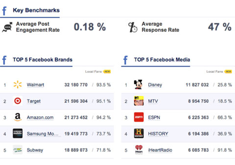 benchmarks on socialbakers