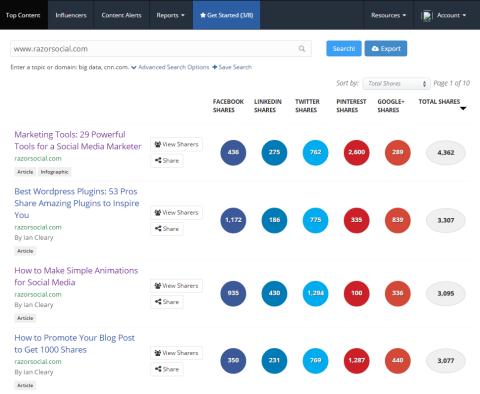 buzzsumo most shared content data